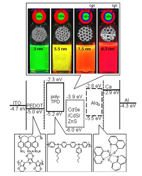 qd-led器件结构:(a) 半导体量子点的的结构