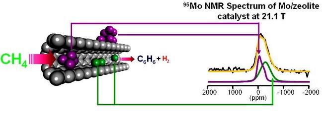 甲烷是天然气的主要成分,其高效活化和选择转化是催化乃至化学领域的一大难题,长期以来一直受到研究工作者的广泛关注和重视。1993年,大连化学物理研究所科学家首次报道了甲烷在无氧条件下,在金属担载的分子筛催化剂作用下直接活化转化制备基础化工原料芳烃和同时获得氢气的甲烷芳构化过程,引起了国内外广泛的关注。近年来,包信和研究员带领的研究小组在催化剂结构、反应机理和新催化剂研发等方面进行了大量细致、深入的研究。最近,该研究组的郑珩同学和马丁博士与美国西太平洋国家实验室合作,首次在高场固体核磁(900 MHz)下,对