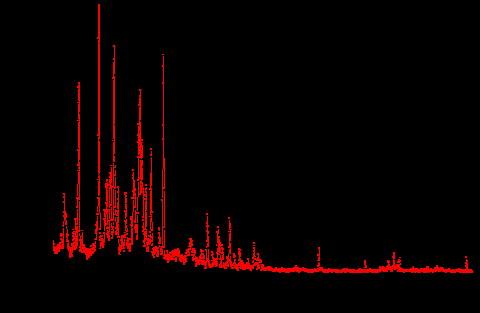 mev高离化态s原子的光谱分布图