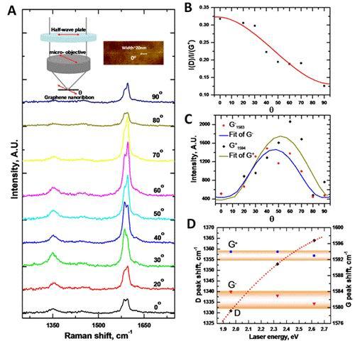 科学网—研究首次实现对石墨烯纳米结构精确加工