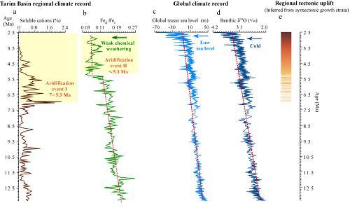 塔里木盆地干旱化过程与机制被揭示