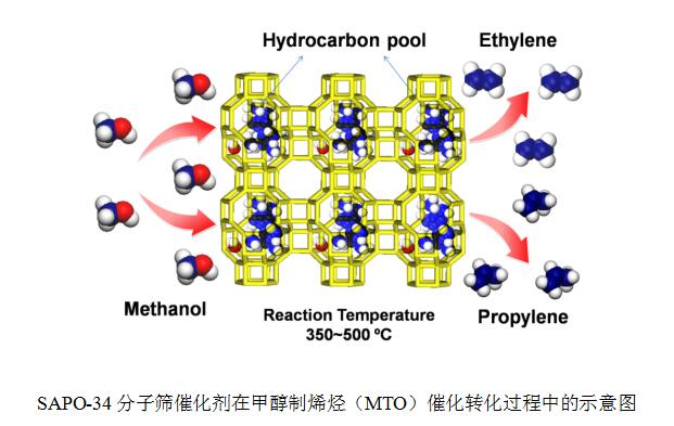 甲醇的分子结构图
